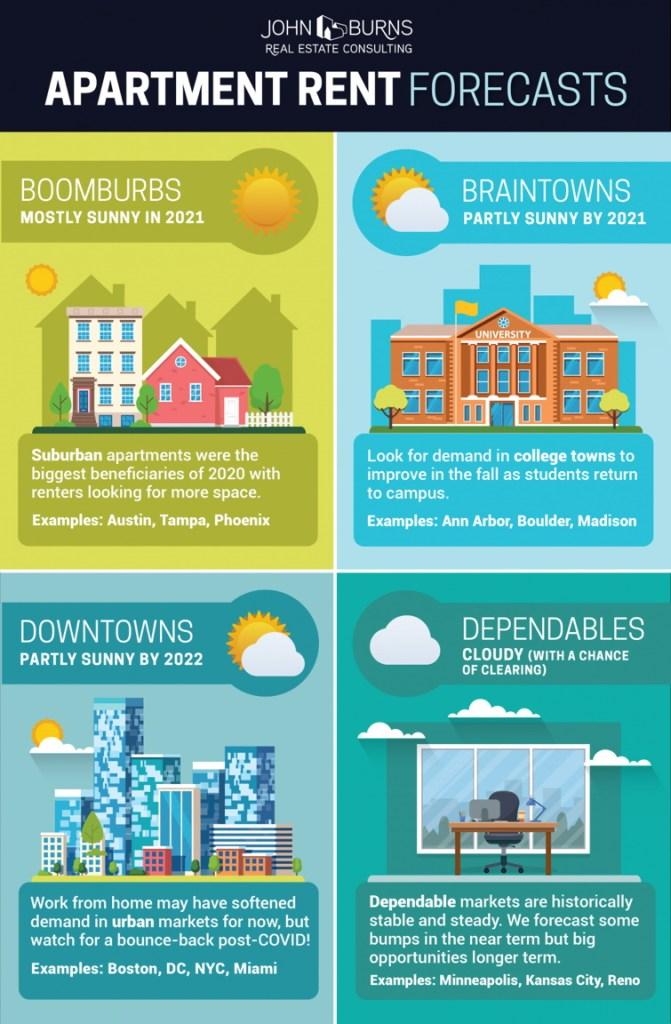 Apartment Rent Forecasts 2021