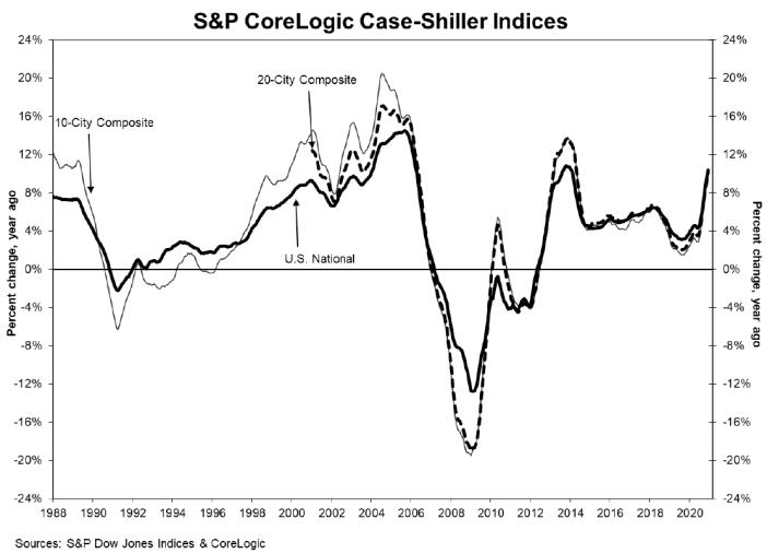 S&P CoreLogic Case-Shiller indexes