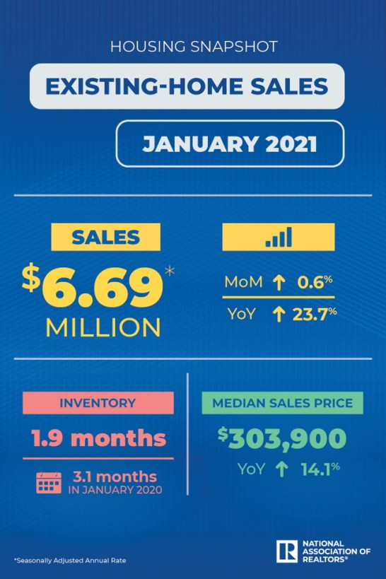 NAR existing home sales jan 2021