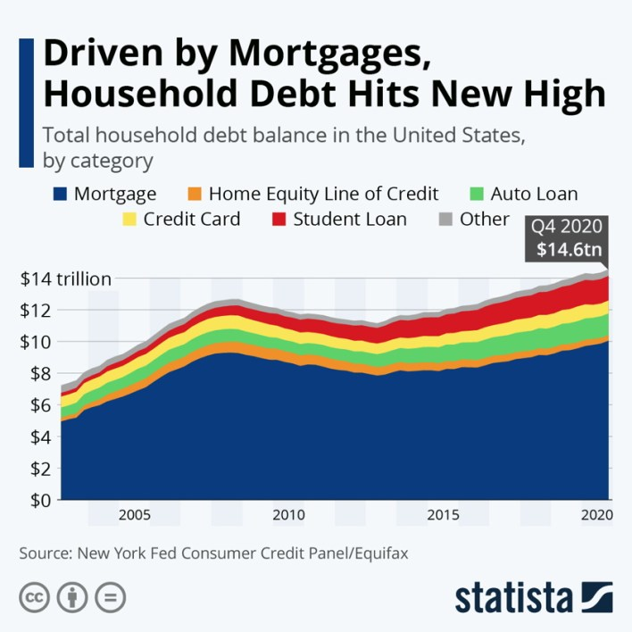 household debt hits new high