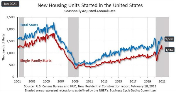 new housing units started in the united states