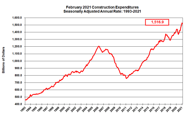 february 2021 construction numbers
