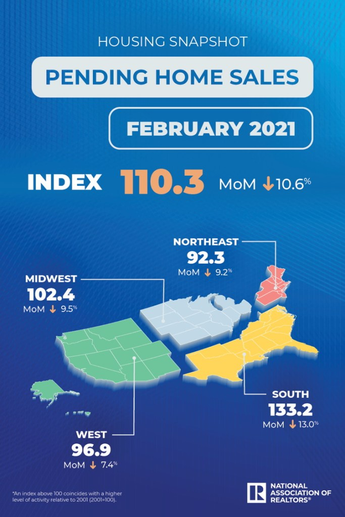 pending home sales february 2021