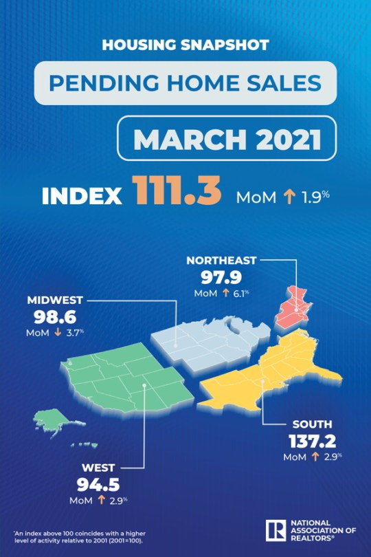 Pending Homes Sales March 2021