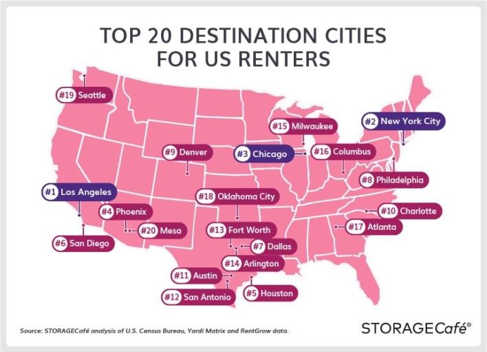 top 20 desitnations for renters