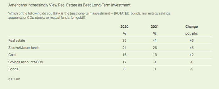 Americans Increasingly View Real Estate as Best Long-Term Investment 2021