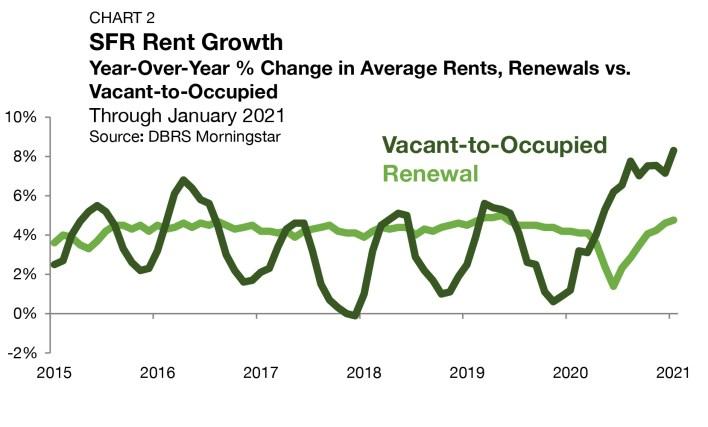 SFR rent growth