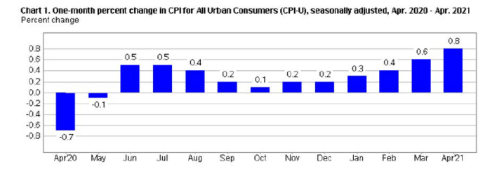 one month change in CPI
