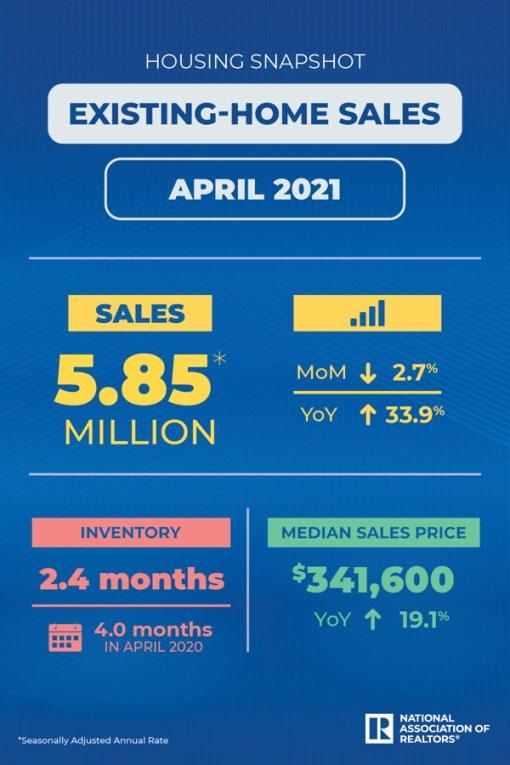 existing home sales april 2021