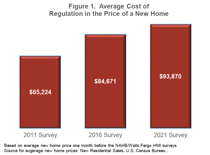 regulation costs in new home