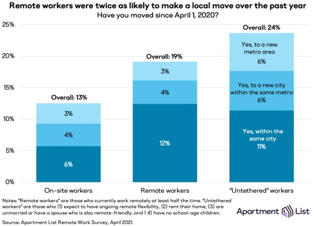 remote workers moving