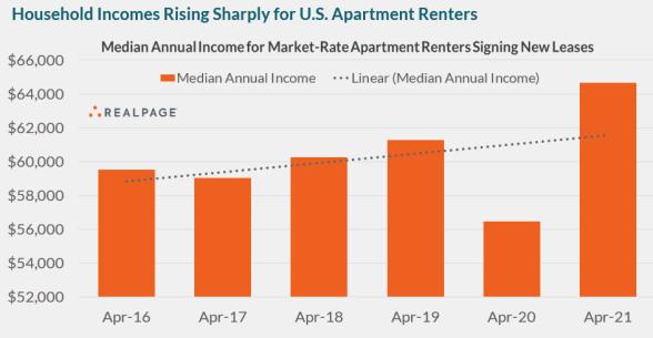 renter incomes rising sharply