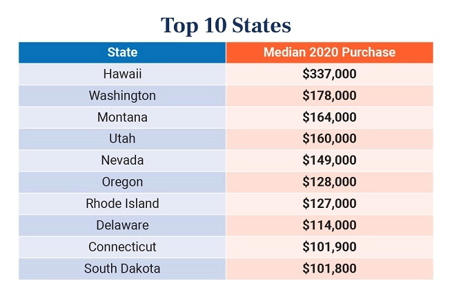 Equity Trust Top 10 states with highest price