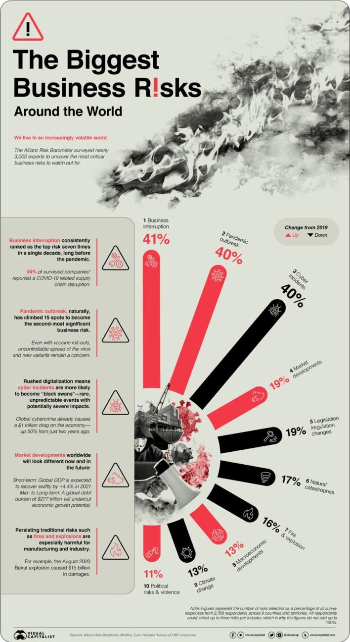 biggest business risks