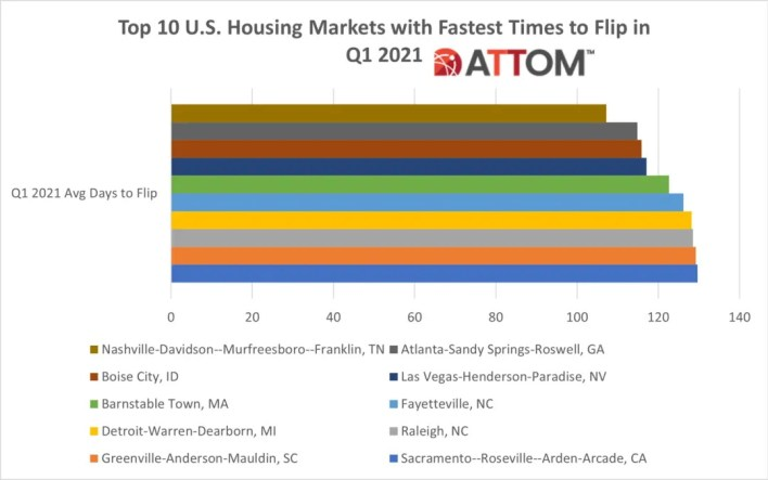 Top 10 U.S. Housing Markets with Fastest Times to Flip in Q1