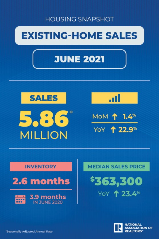 june 2021 existing home sales