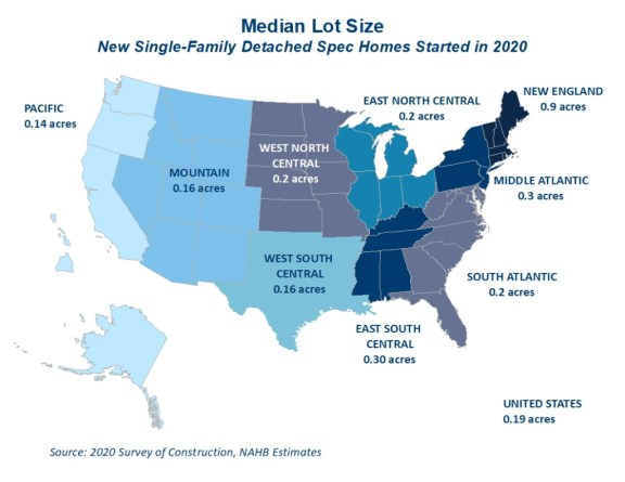 median lot sizes