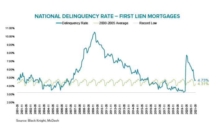 black knight ational delinquency rate