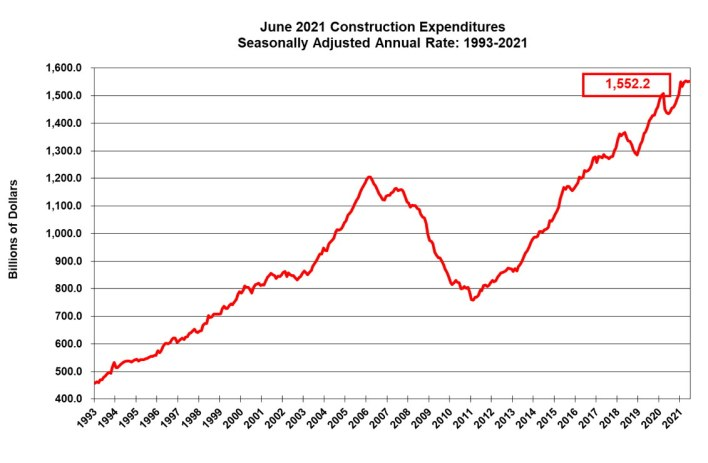 June construction numbers 2021