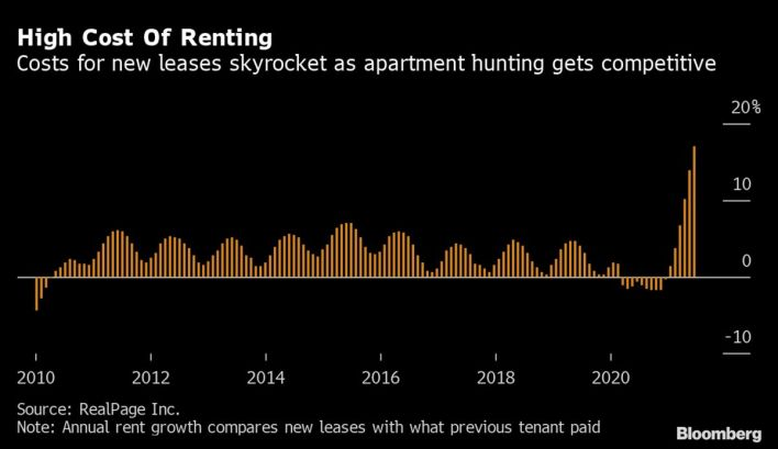 high cost of renting - bloomberg