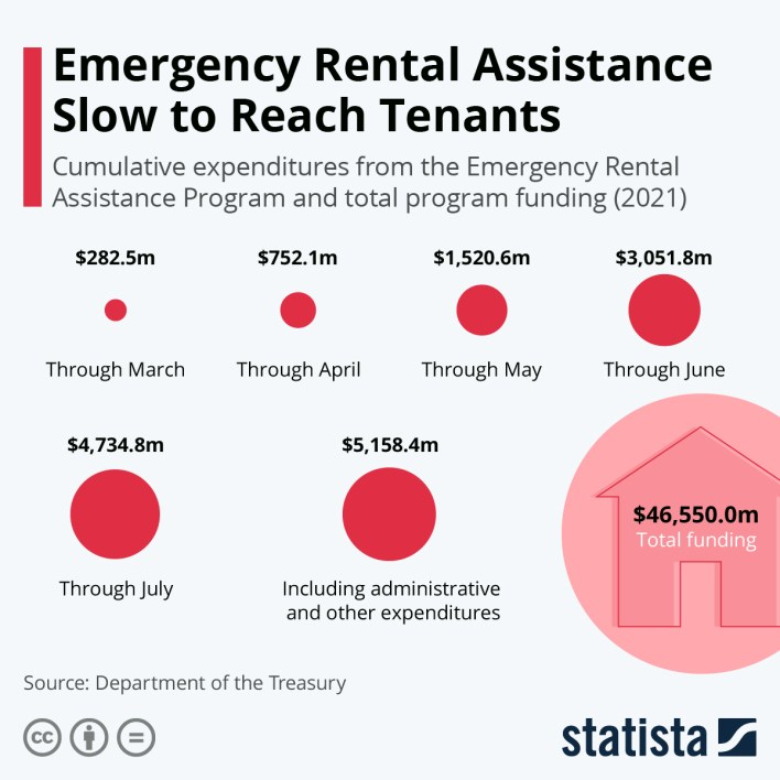 Emergency Rental Assistance Slow to Reach Tenants