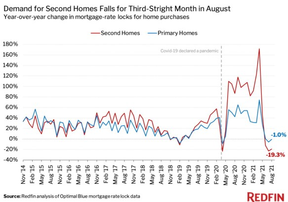 demand for 2nd homes falls for 3rd straight month
