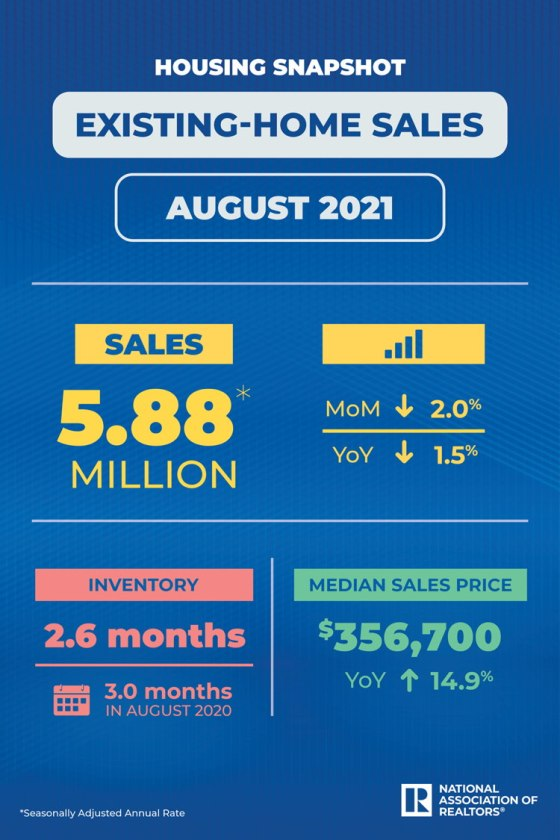 existing home sales 8-21