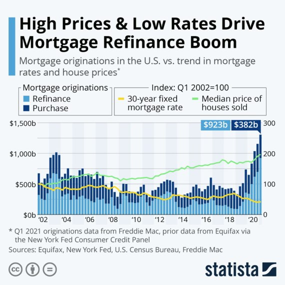 high prices and low rates drive mortgage refinance boom