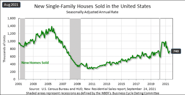 new home sales 8-21