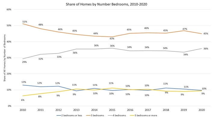 shares of homes by number of bedrooms 2010-2020