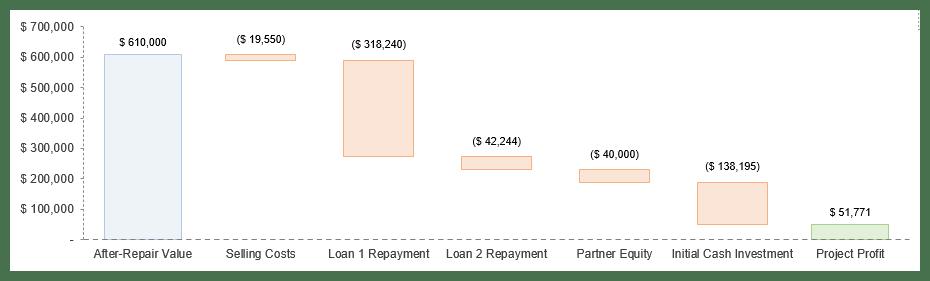 Financing Summary Graph
