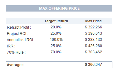 Max Offering Price