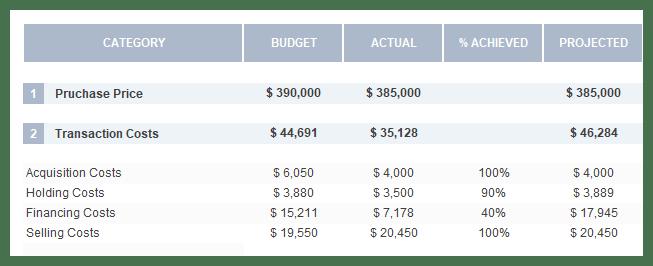 expenses comparison
