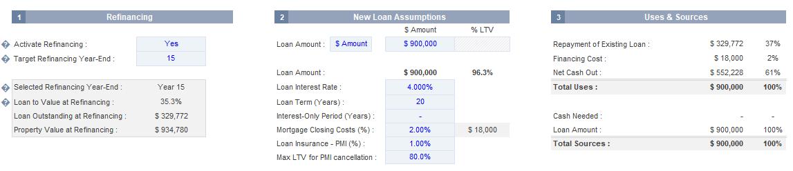 Refinancing assumptions