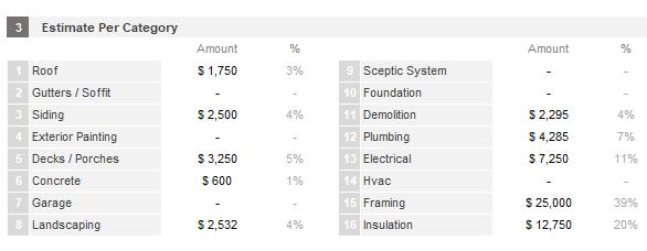 Estimate by Category