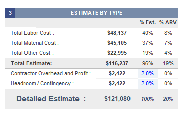 Estimate by Type