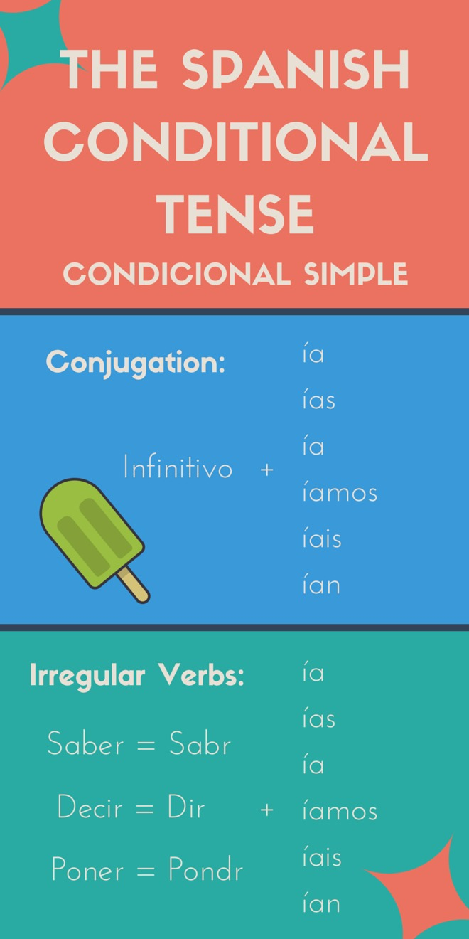 How To Use The Spanish Conditional Tense