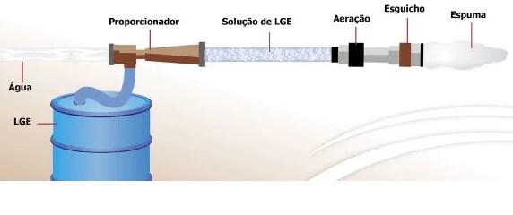 Sistema portátil para uso do líquido gerador de espuma