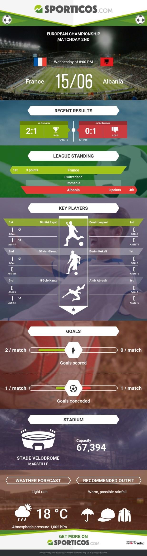 Sporticos_com_france_vs_albania