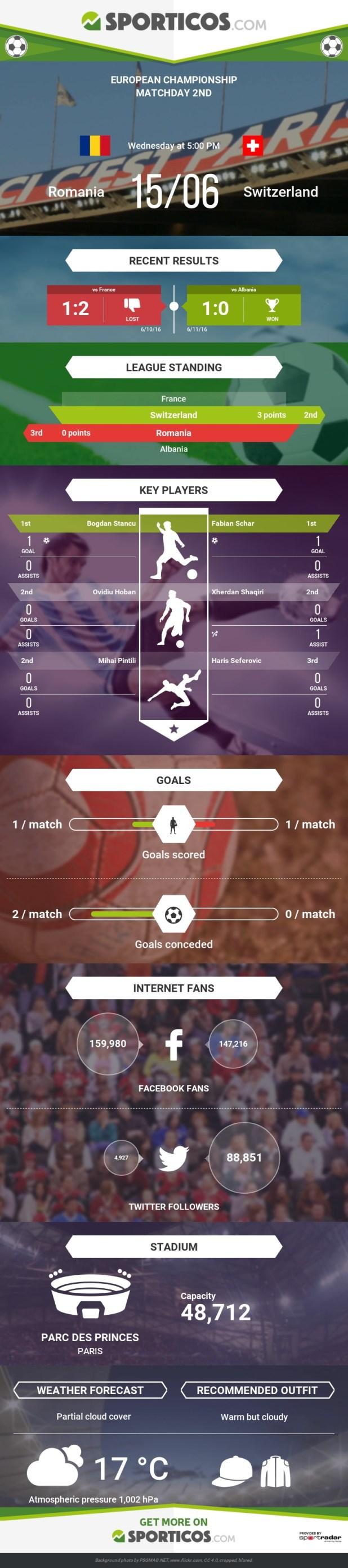 Sporticos_com_romania_vs_switzerland