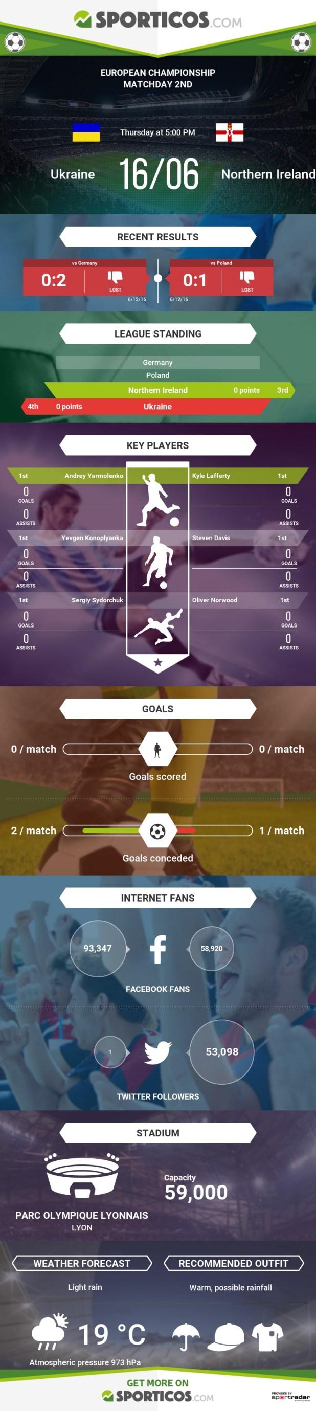 Sporticos_com_ukraine_vs_northern_ireland