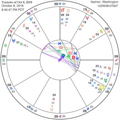 Chart for Libra New Moon 2018