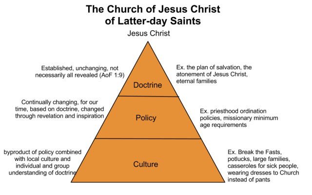 separating doctrine from culture (4)