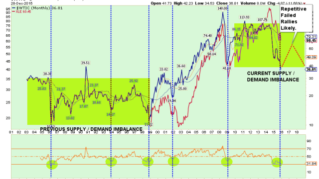 Oil-Price-Projection-122815