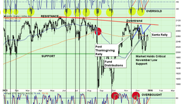 SP500-MarketUpdate-122815-3