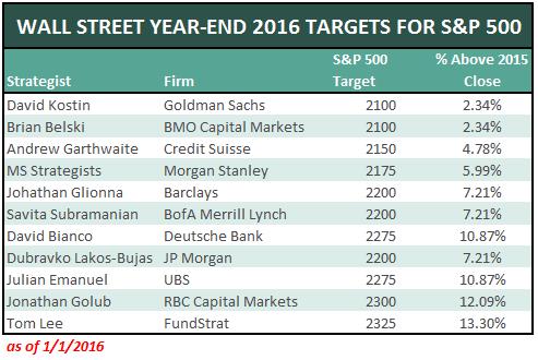 Wall-Street-Targets-2016-1