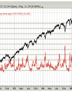 also stock market volatility chart vix moving averages performance march rh realinvestmentadvice