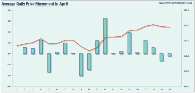 April-Daily-PriceMovement-040516