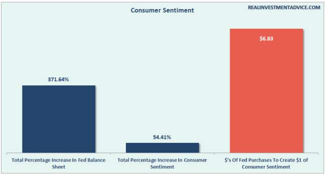 Fed-QE-ConsumerSentiment-053116