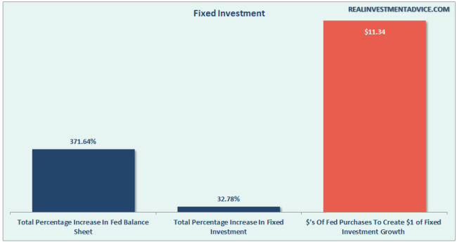 Fed-QE-FixedInvestments-053116